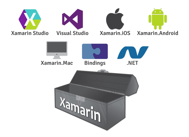 Image result for Xamarin Studio