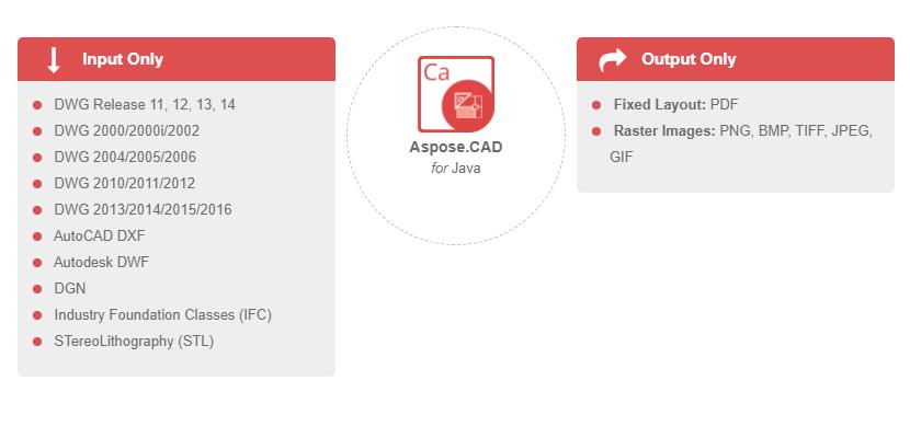 autocad pdf 変換 サイズ