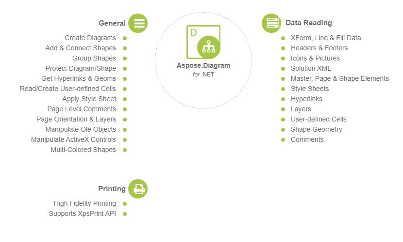 Aspose Diagram for  NET -  NET で Microsoft Visio ファイルを