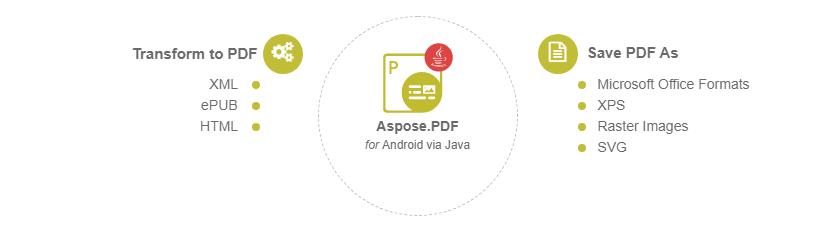 Securerandom java android pdf