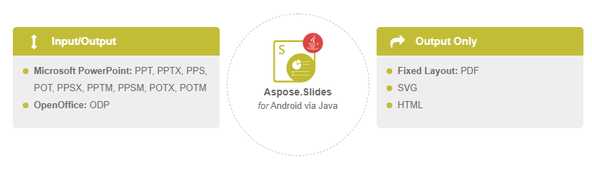 aspose slides for android via java powerpoint プレゼンテーション