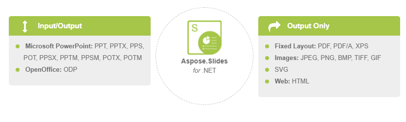 aspose slides for net powerpoint プレゼンテーション ppt pptx