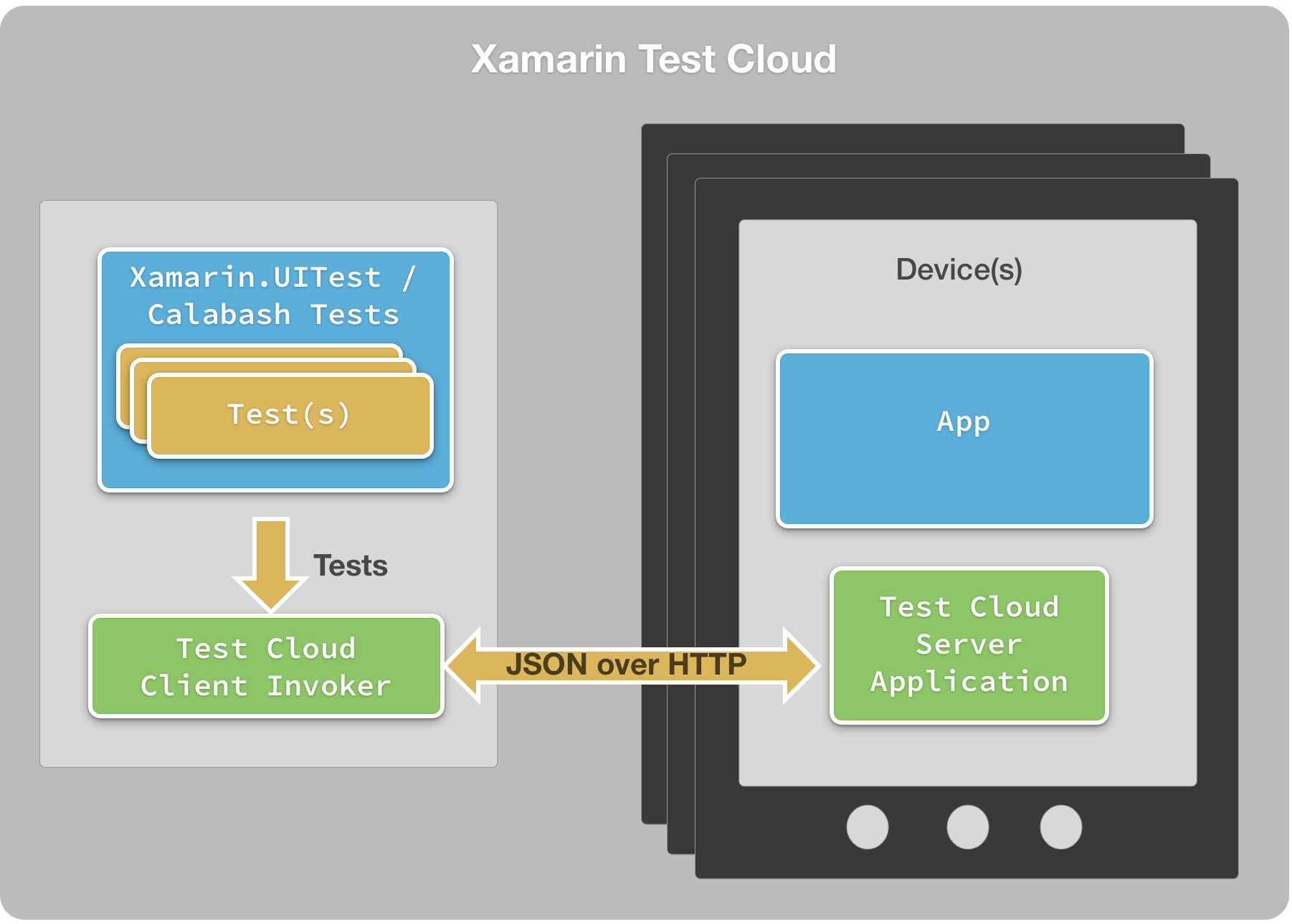 xamarin test cloud xamarin xlsoft. Black Bedroom Furniture Sets. Home Design Ideas